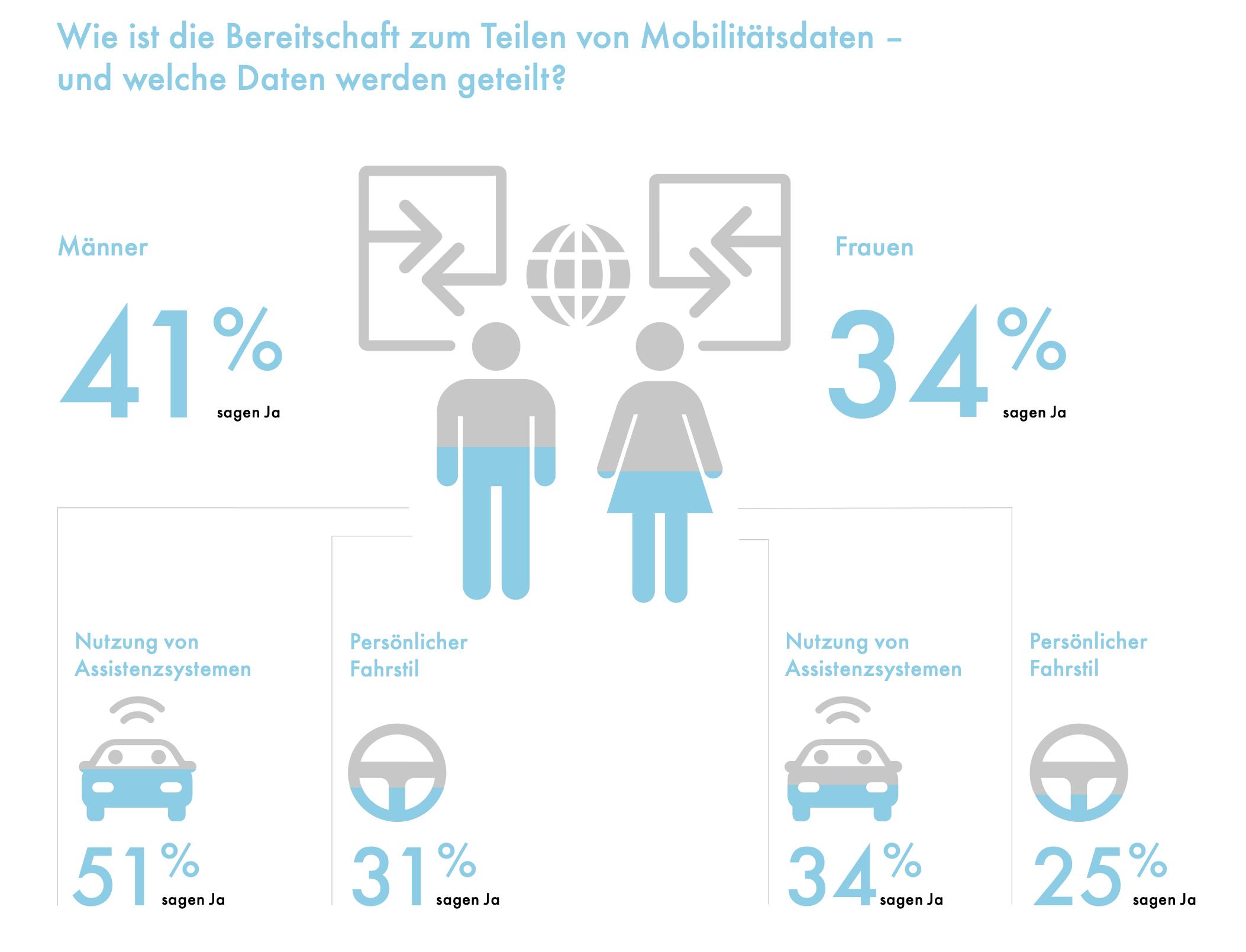 Grafik: Standordinitiative Deutschland – Land der Ideen (Stand: Juli 2021)