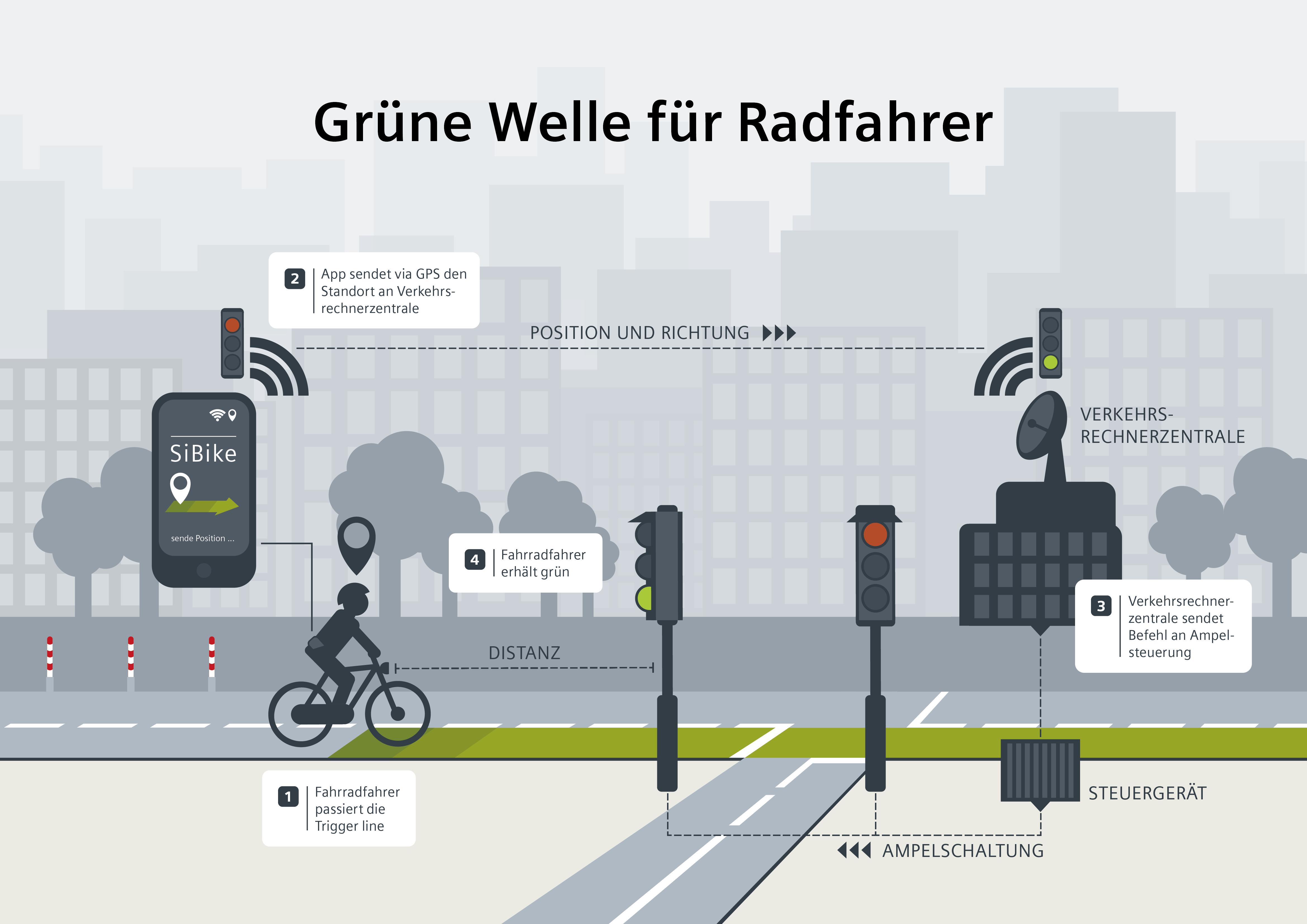 """Mit dem Überfahren der """"Trigger line"""" lösen Radfahrende die Grünschaltung der Ampel zu ihren Gunsten aus. Abbildung:  SiBike/Siemens"""