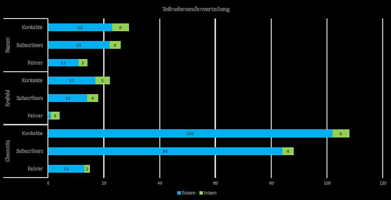 Verteilung der Citizen Scientists im Projekt CITRAM in den drei Test-Städten Chemnitz, Hamm und Krefeld in Sachsen