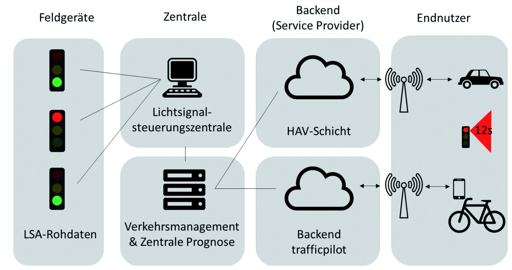 Schematischer Aufbau der Technologien für die Schaltzeitprognosen. Abbildung: KoMoD